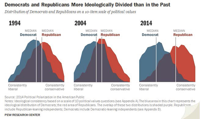 Figure 1 Political Polarization