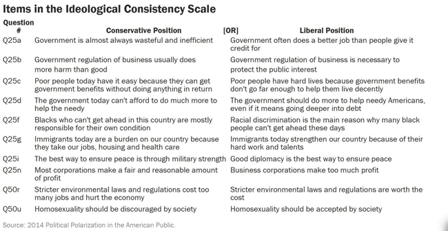 Figure 2 Ideological Consistency Scale2