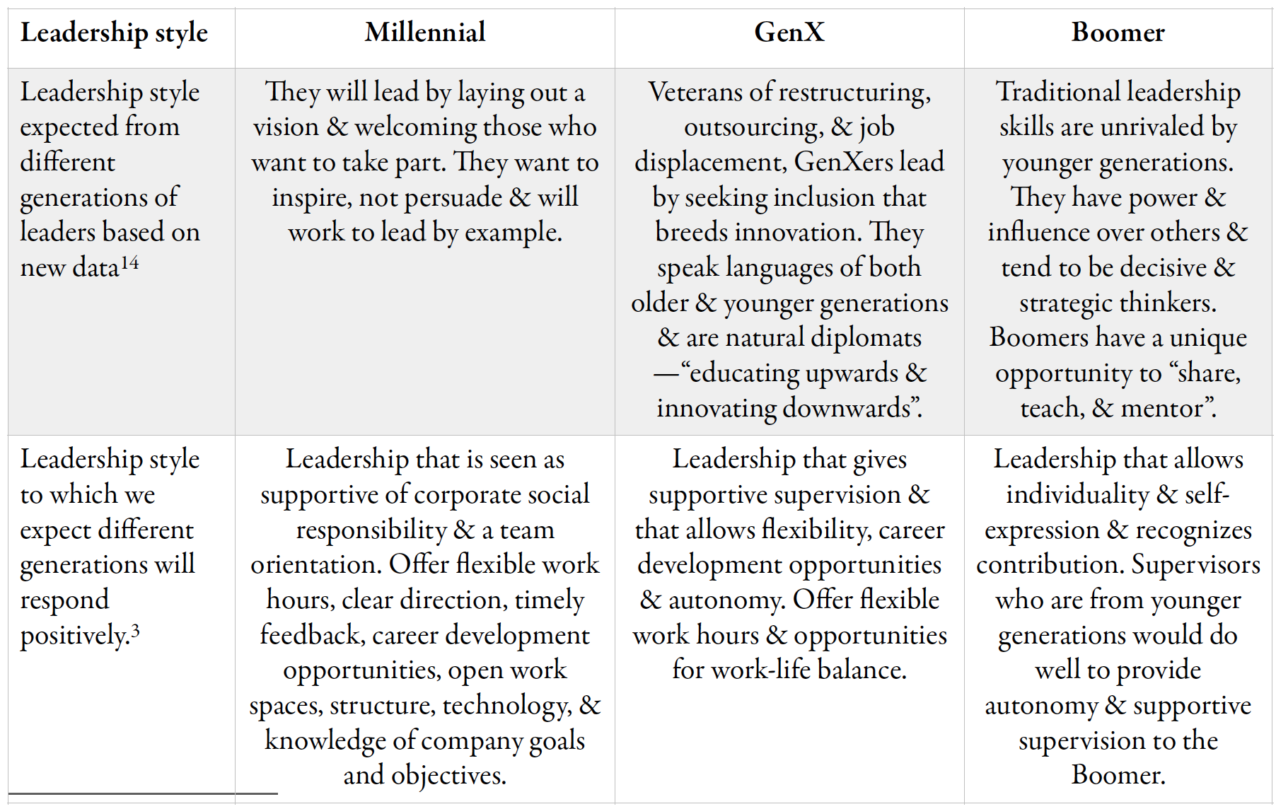 generational differences in personality and motivation Personality processes and individual differences generational differences in young adults' life goals, concern for others, and civic orientation, 1966–2009.