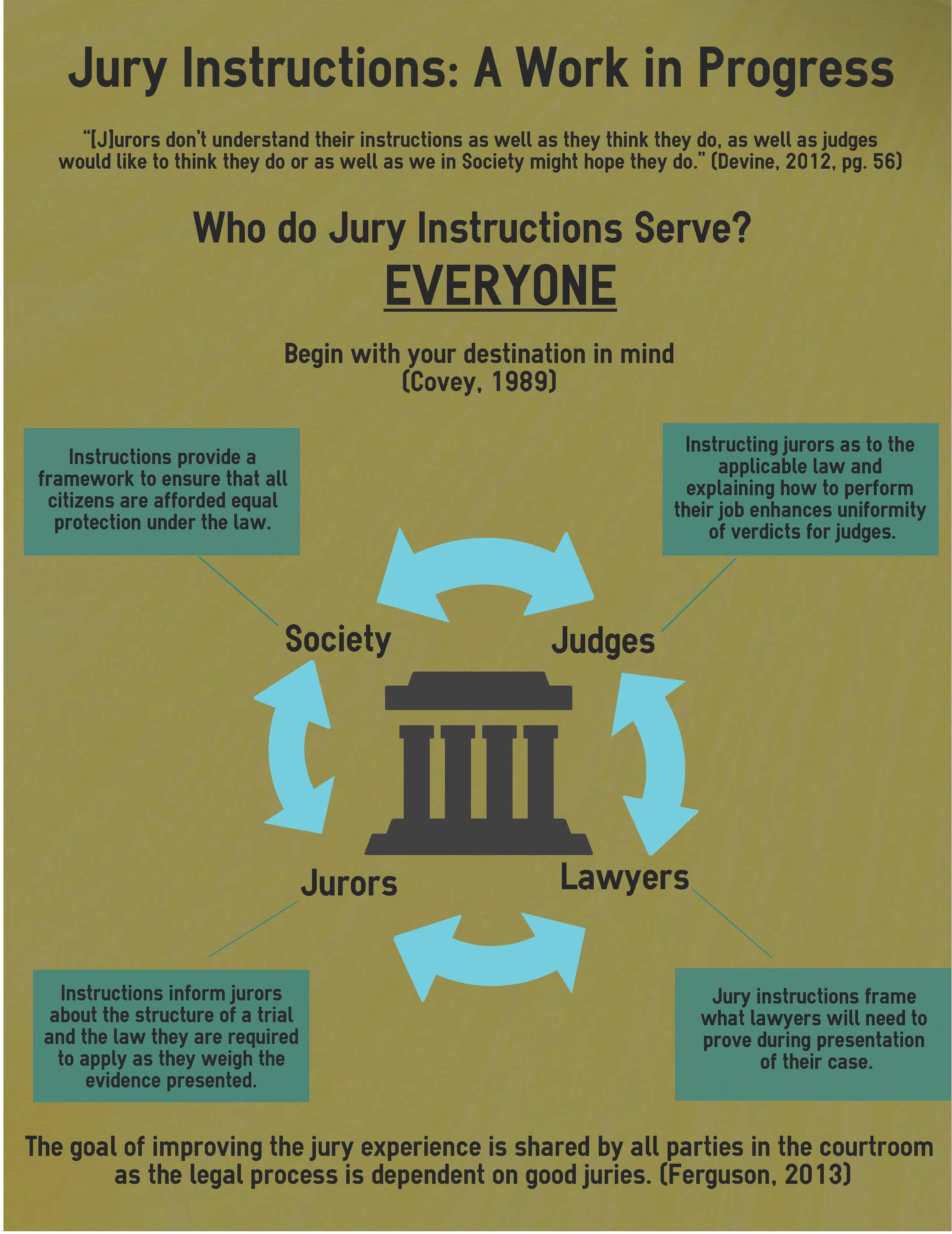 Jury Instructions Work In Progress