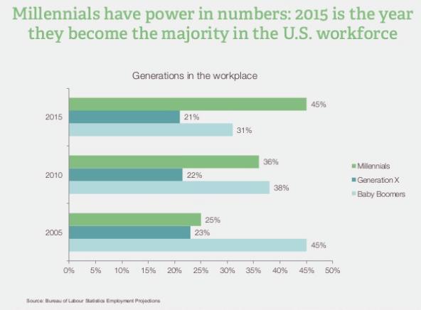 millennial majority slide