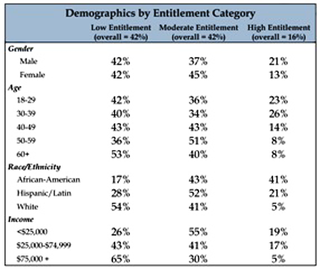 Table Generational Comparison Chart